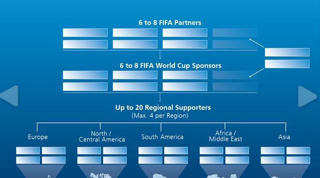 La fifa modifie son offre marketing pour la coupe du monde - Coupe du monde de handball 2015 calendrier ...