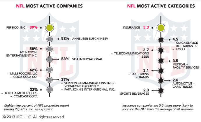 Category Sport: Sports US : Les Entreprises Et Les Secteurs D'activités