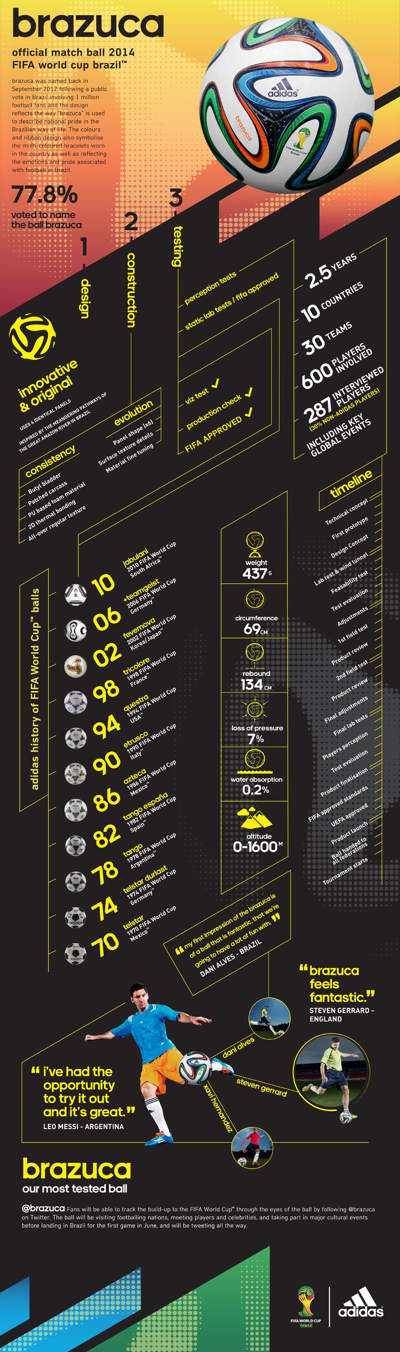 HKS_10615 Adidas Infographic_Portrait