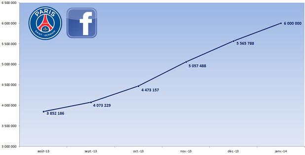 6 millions de fans Facebook PSG
